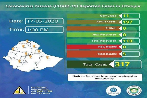 Ethipoia's coronavirus case data for May 17. Infograhic : MoHborkenaMay 17, 2020
