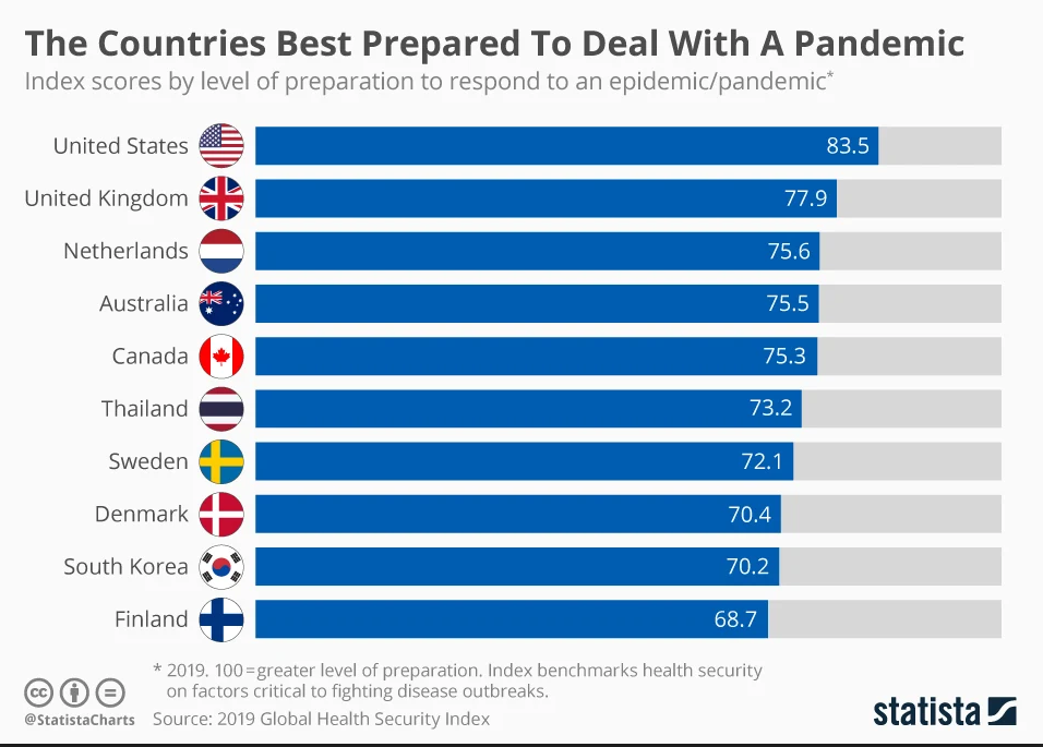 How countries around the world rank when it comes to dealing with a pandemic